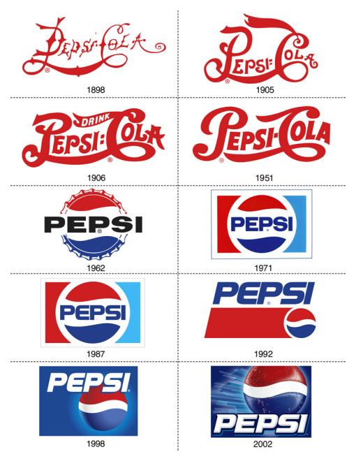 Pepsi Logos Throughout History